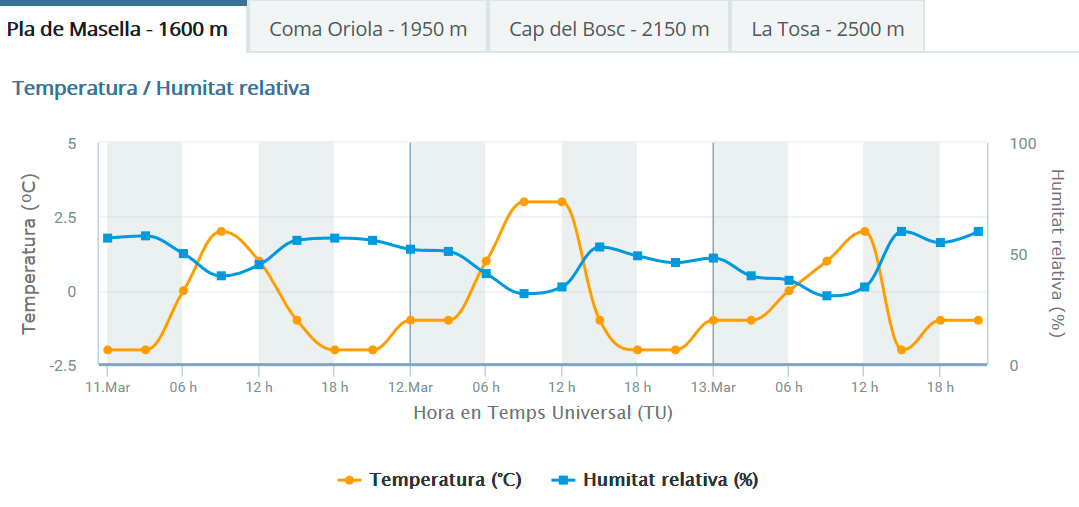 Grafic-temperatura